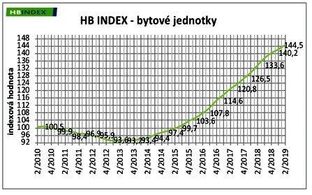 стоимость жилья в чехии